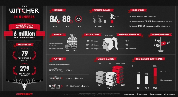 1288509-infographie-the-witcher